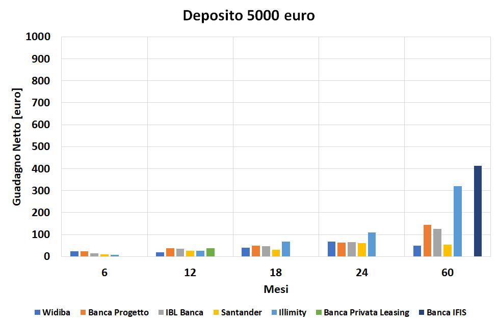 Miglior Conto Deposito - Ritorno con capitale di 5000 euro