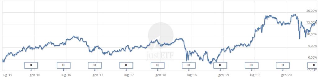Rendimento ultimi 5 anni - ETF iShares Italy Government Bond UCITS
