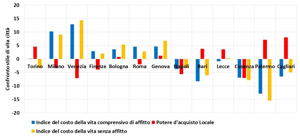 Costo della vita in diverse città Italiane