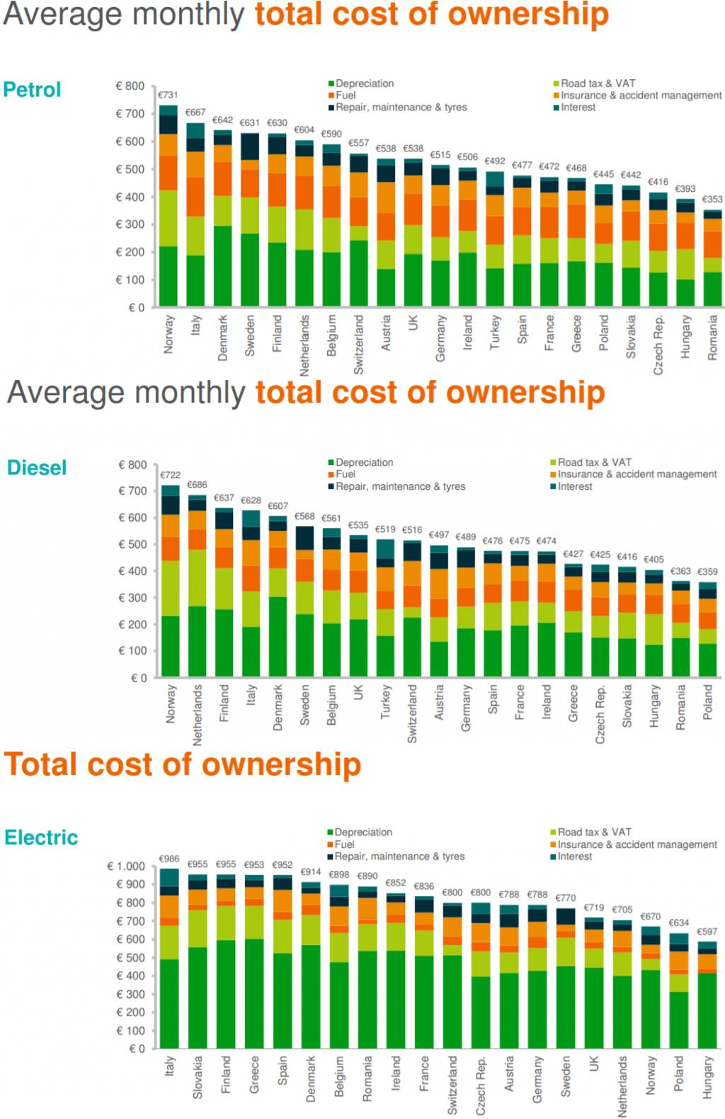 Break down dei costi auto per le varie motorizzazioni