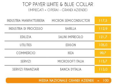 Stipendio medio in Italia: Top payer impiegati e operai