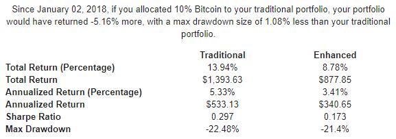 Performance portafoglio diversificato dal 2018 - 10% Bitcoin