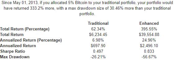 Performance portafoglio diversificato dal 2013 - 5% Bitcoin