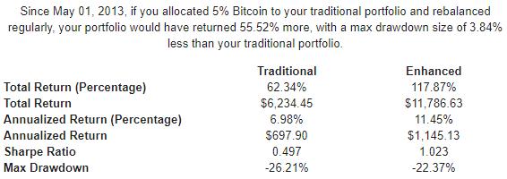 Performance - portafoglio diversificato dal 2013 - 5% Bitcoin - Ribilanciato
