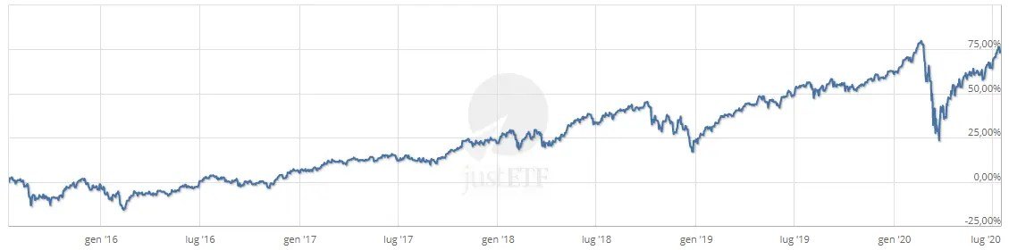 Rendimento 5 anni - iShares Edge MSCI World Momentum Factor