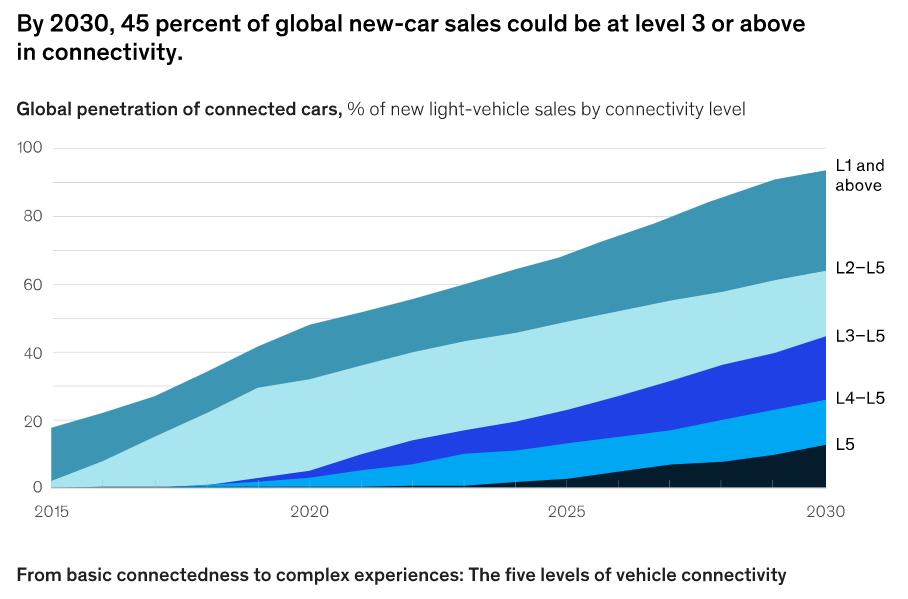 Previsione di auto a guida autonoma vendute