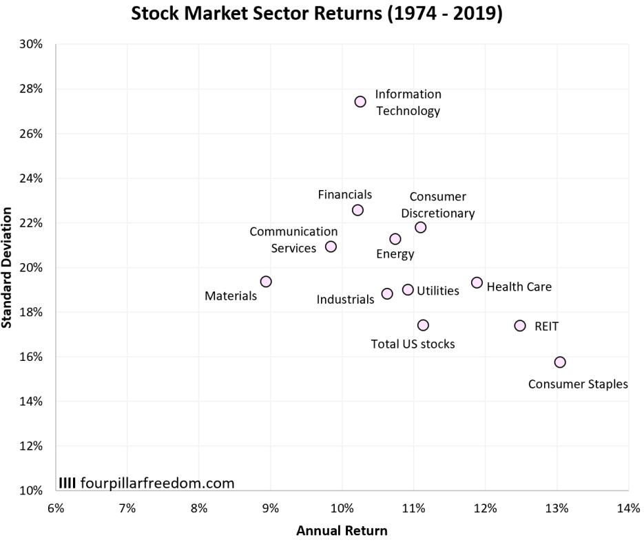 Performance mercato per settore