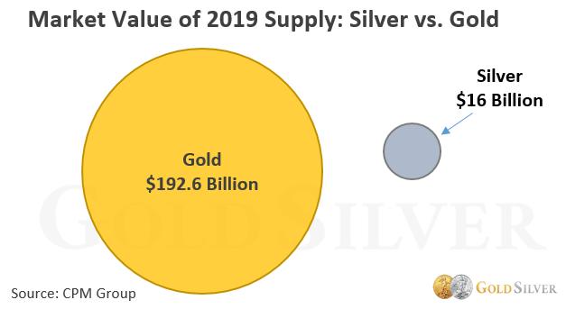 capitalizzazione argento vs oro