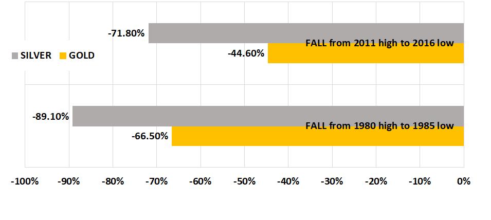 deprezzamento oro vs argento