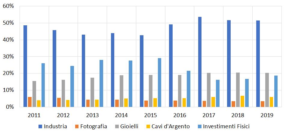 investire in argento: maggiori utilizzi industriali