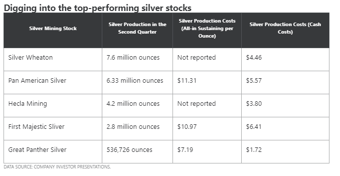 azioni legate al mining d'argento