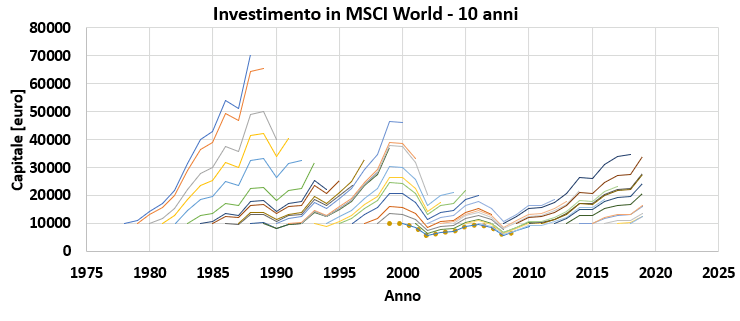 Investimento di 10 anni in MSCI World