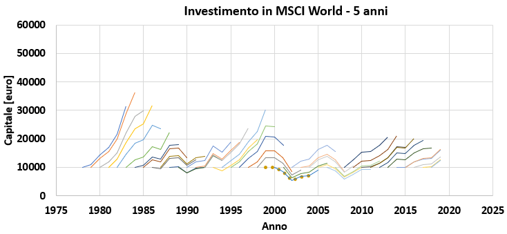 Investimento di 5 anni in MSCI World