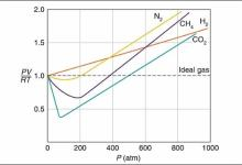 Deviation of Gases From Ideal behaviour