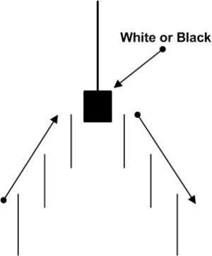 Strategia opzioni binarie