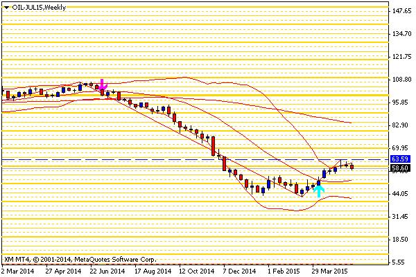 7 OIL-JUL15Weekly
