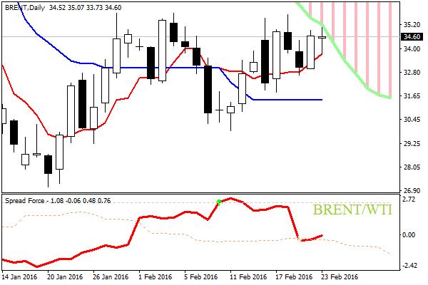 BRENT wti spread trading