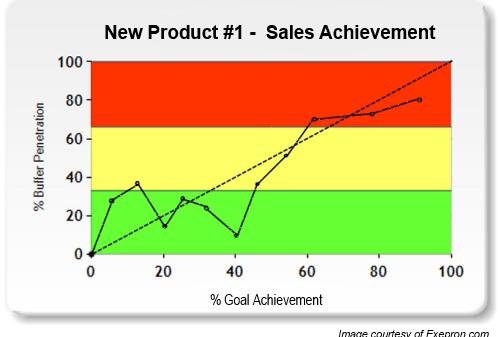 New Product Sales KPI