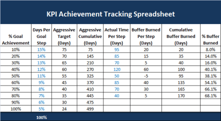 New Product Innovation Tracking Spreadsheet