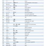 Vocabulaire N2