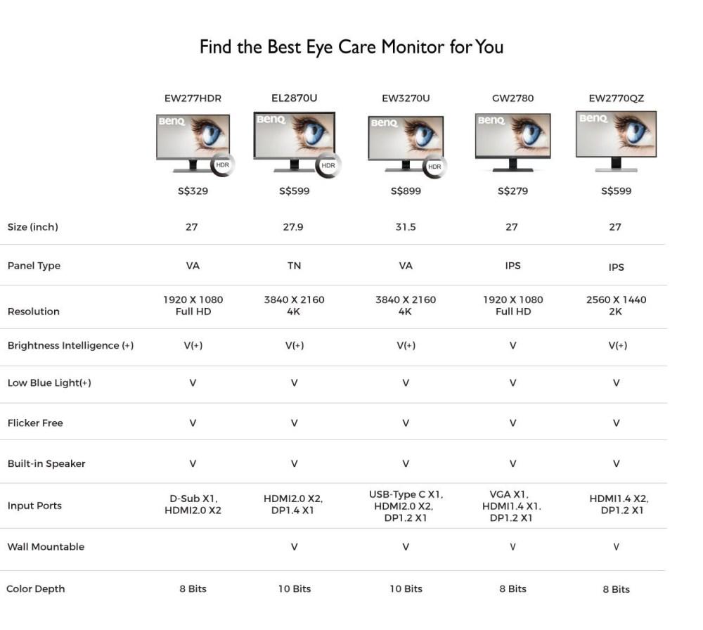 明基 眼部护理监视器对照表