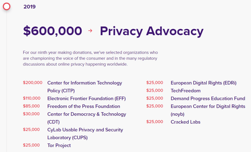 DuckDuckGo Donations in 2019 for privacy tor project
