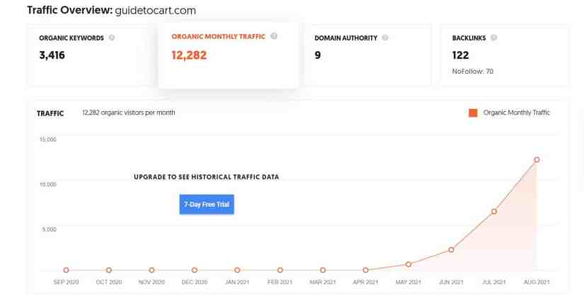 Guidetocart August Traffic