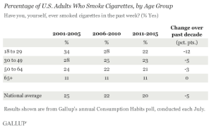 2001 2015 adult use