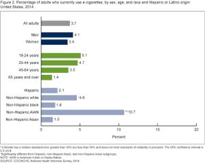 CDC-adults-who-use-e-cigarettes