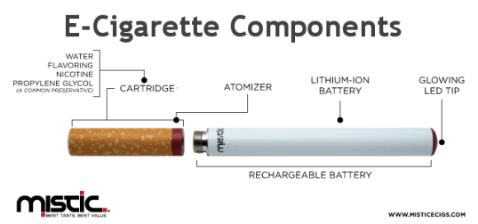 How to Put Together An E-Cigarette Parts List