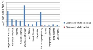 Long term e-cig study show vapers health improved: Cranfield fig 1