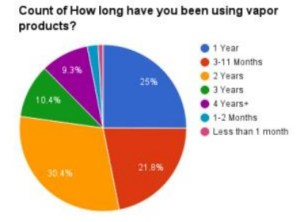Long term e-cig study show vapers health improved: Cranfield pie chart