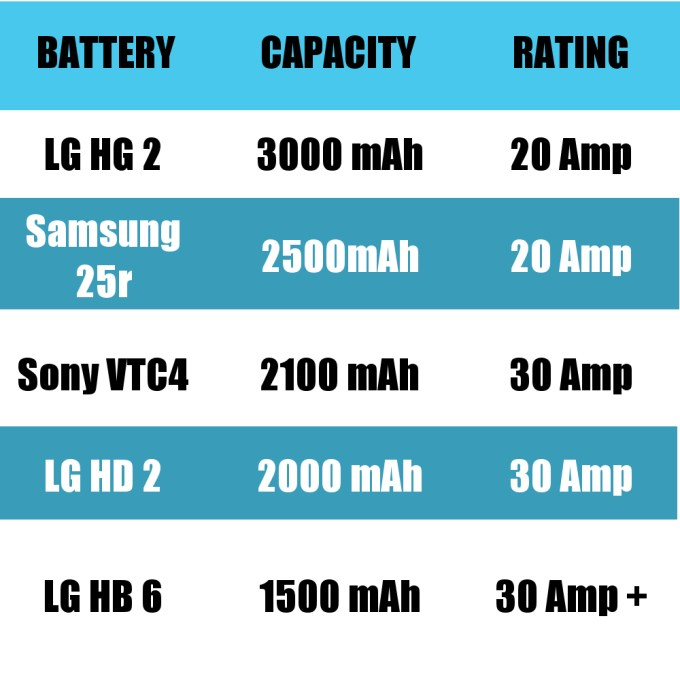 Mooches Top 5 batteries for vaping chart