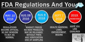 Quick Guide To FDA Vaping Regulation timeline INFOGRAPHIC
