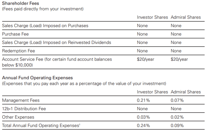 Figure 3. Example fees from Vanguard fund