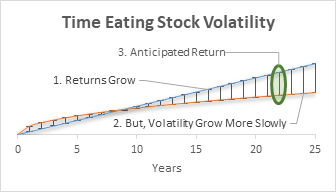 Volatility grows rapidly for a short time, but the curve tends to flatten out somewhat.  Mean return grows linearly and exceeds volatility by year nine.