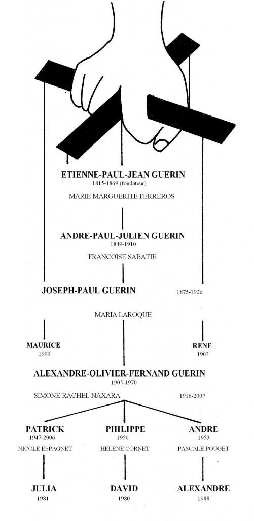 Arbre généalogique de la famille Guérin