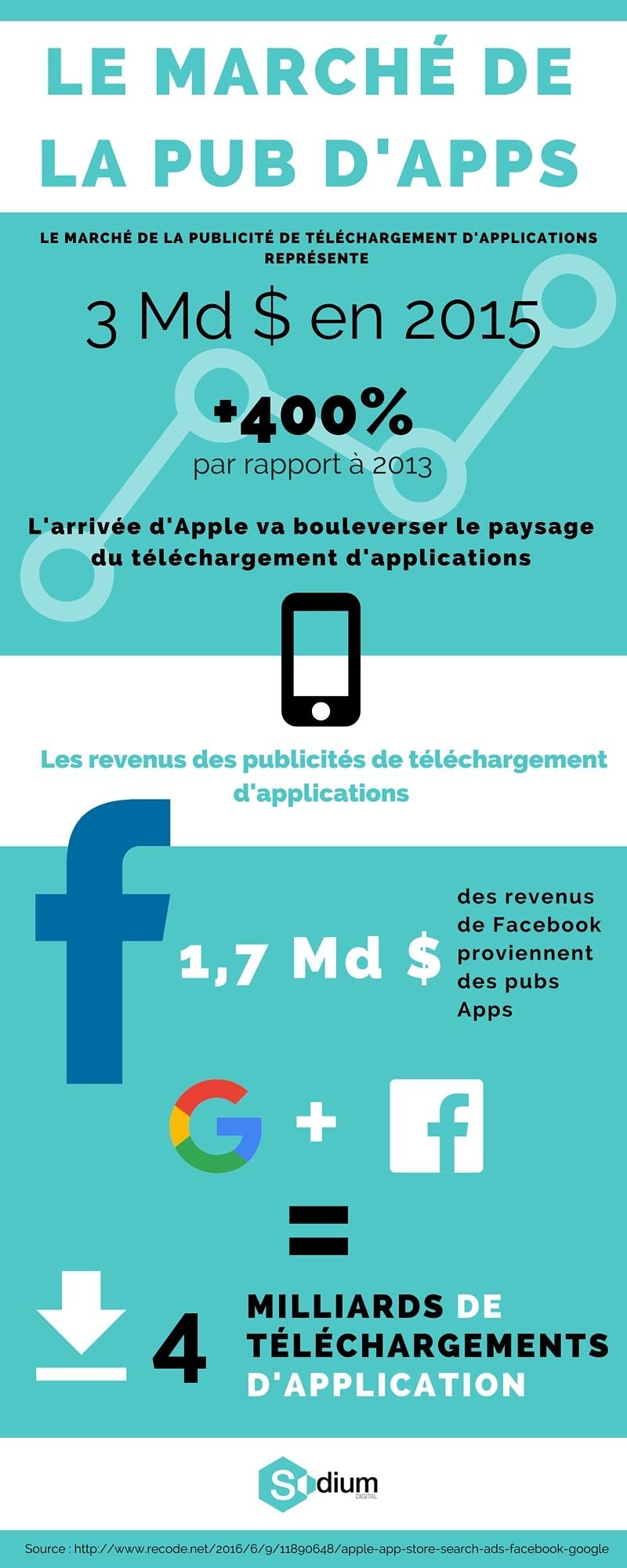 Infographie publicité mobile des apps
