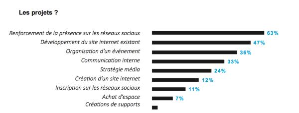 projets-communication-aquitaine