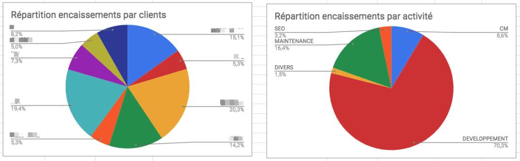 exemple-graphs-suivis-encaissements