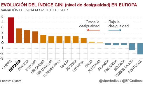 20160119-indice gini