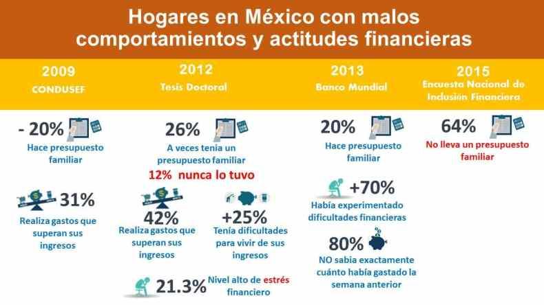 Comportamientos y actitudes financieros