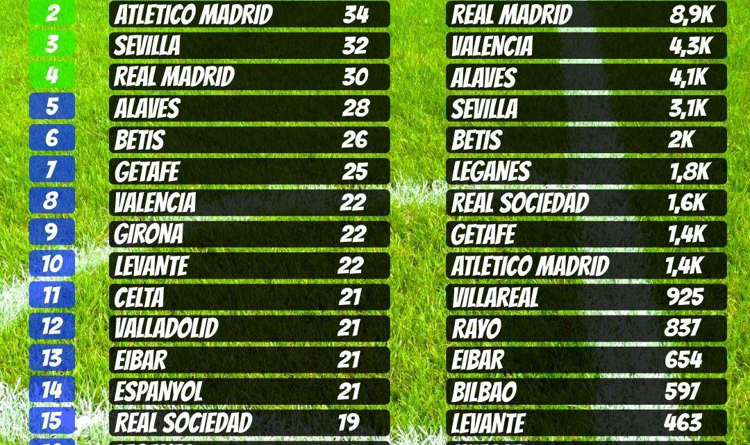 Tabla de posiciones liga jornada 17