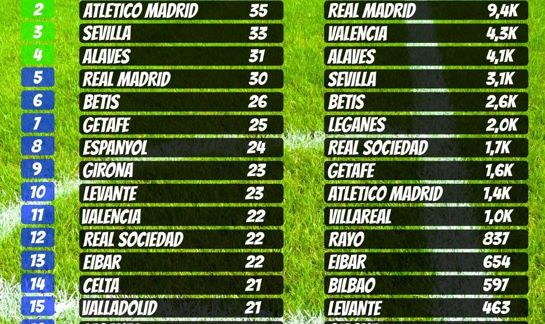 table of spain la liga
