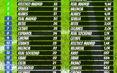 table of spain la liga