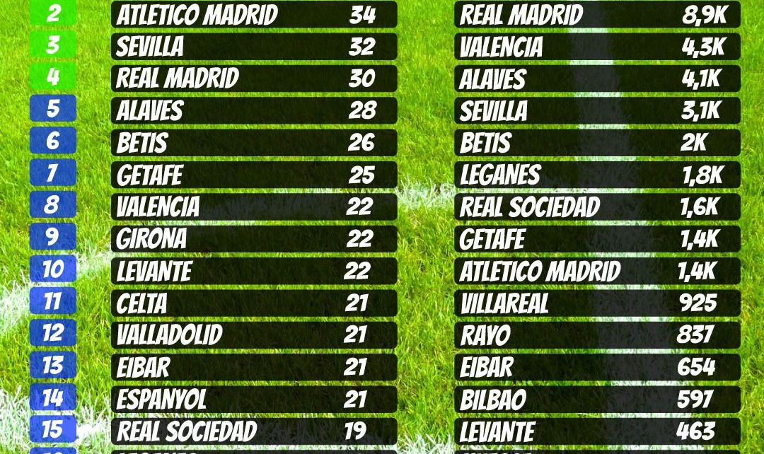 table of spain la liga matchday