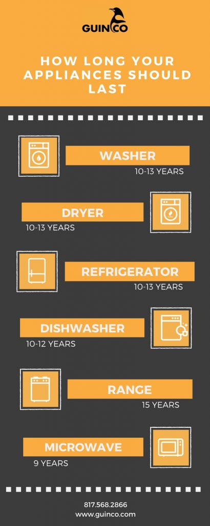 The life expectancy of household appliances