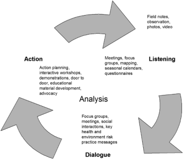 "An infographic on the participatory action research cycle; Published as part of ""What Technical Communicators and UX Designers Can Learn From Participatory Action Research"""