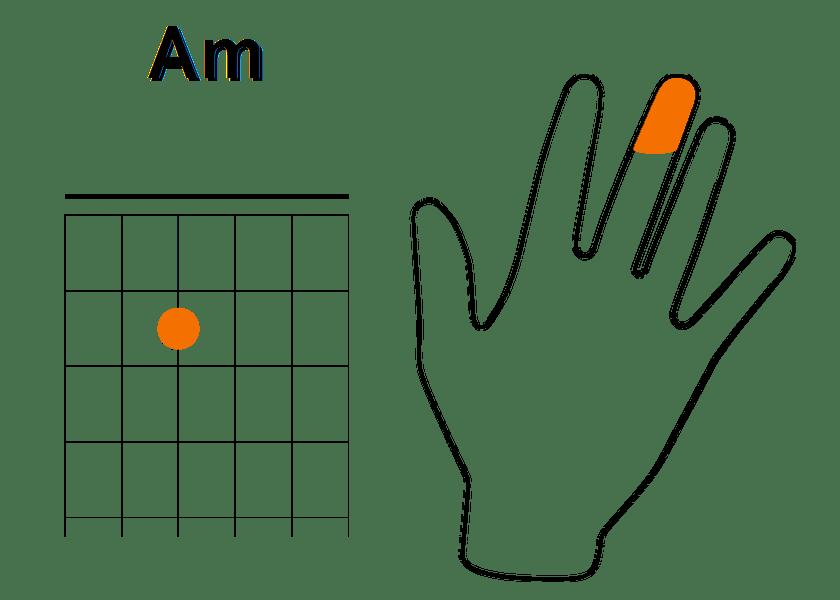 Enchainement à partir de La mineur (étape 1)