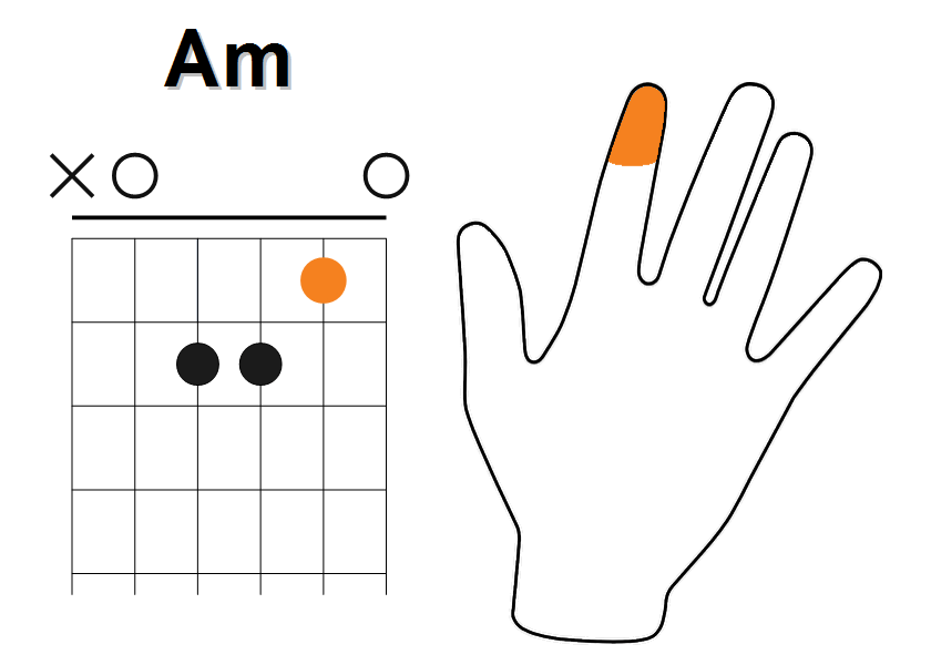 Enchainement à partir de Do Majeur (étape 6)